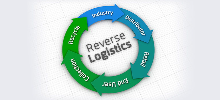 Reverse Logistics - 3pl logistics - Aamro Freight & Shipping Services, UAE